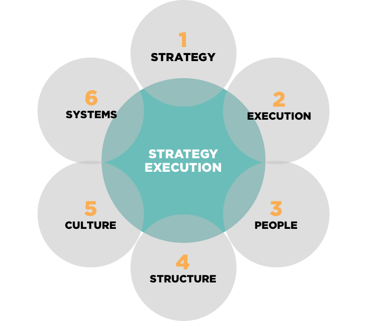 Strategy Execution System